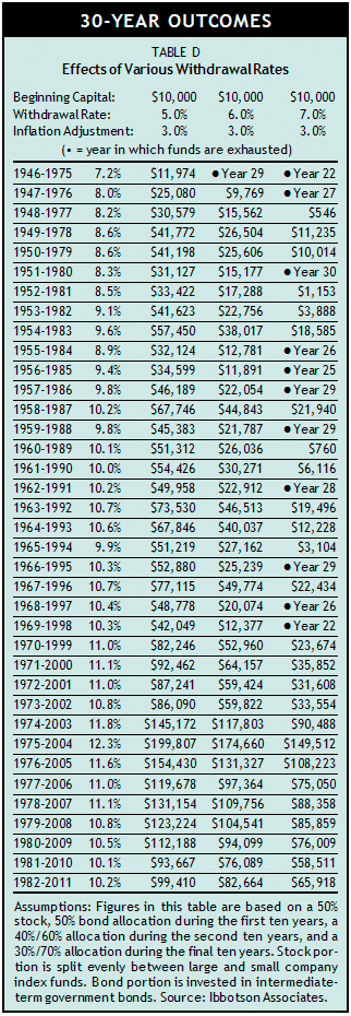 30-year outcomes